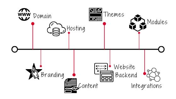 planning for a wordpress website